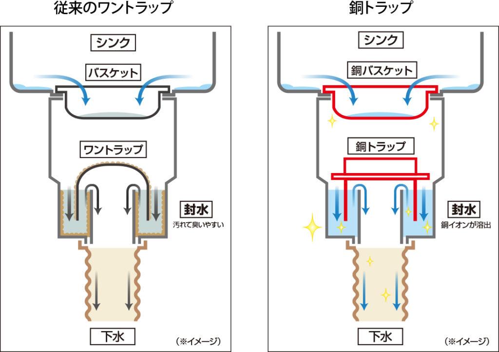 銅イオン水が溶出するため、排水口全体が汚れにくくなります。